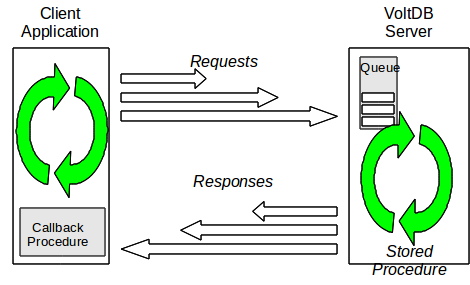 Asynchronous Procedure Calls