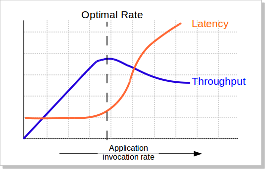 Determining Optimal Throughput and Latency