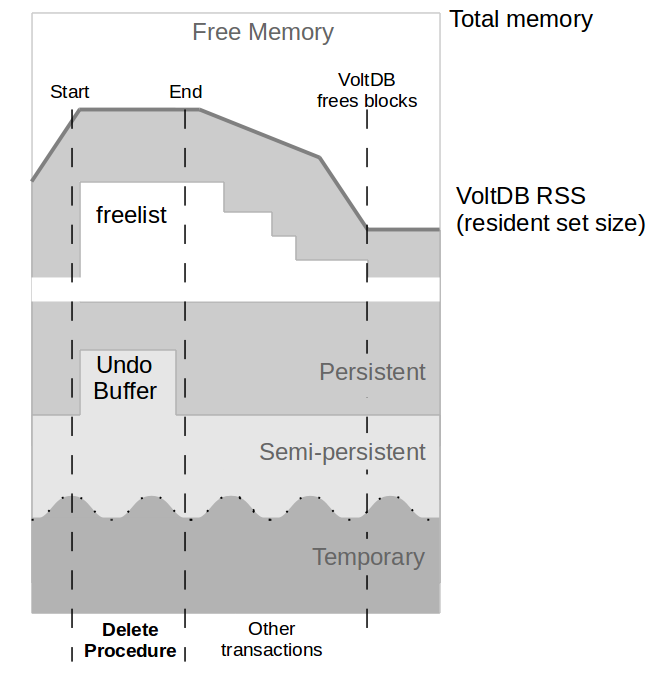 Details of Memory Usage During and After an SQL Statement