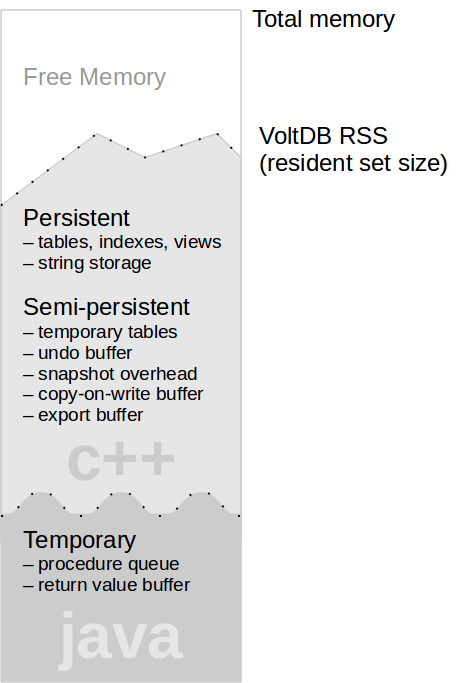 The Three Types of Memory in VoltDB