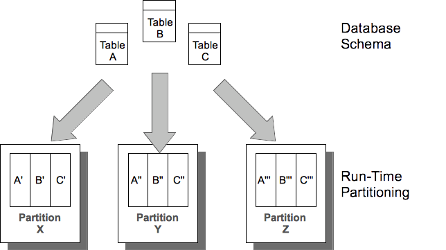 Partitioning Tables