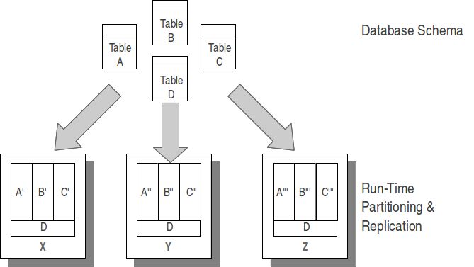 Replicating Tables