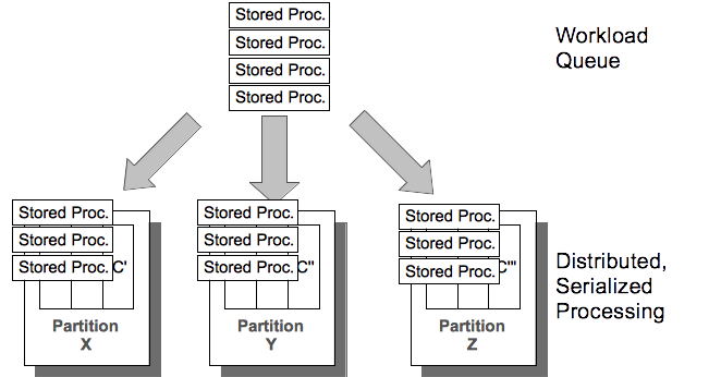 Serialized Processing