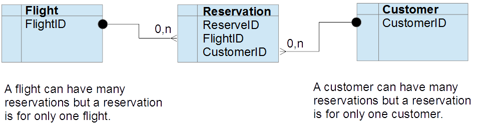Diagram Representing the Flight Reservation System
