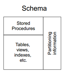 Components of a Database Schema