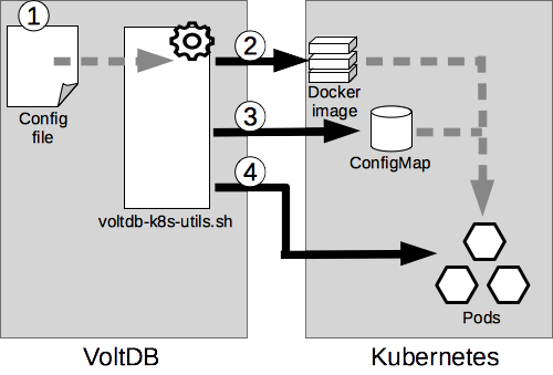 Deploying VoltDB in Kubernetes